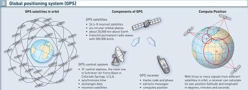 Diercke Karte Global positioning system (GPS)