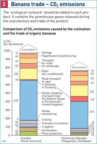 Diercke Karte Banana trade – CO2 emissions