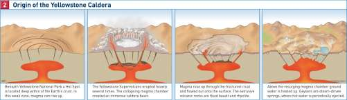 Image Result For Yellowstone Supervolcano Eruption