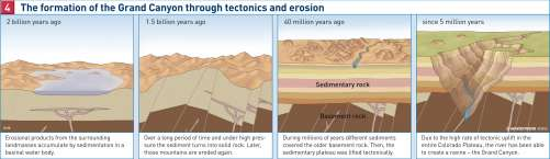 Diercke Karte The formation of the Grand Canyon through tectonics and erosion