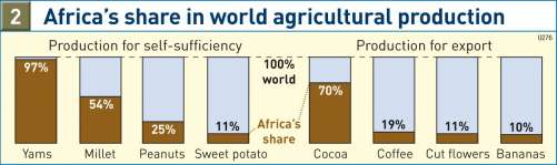 Diercke Karte Africa's share in world agricultural production