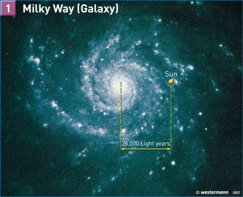 Diercke Karte Milky Way (Galaxy)