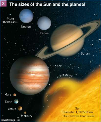 map of sun and planets - photo #7