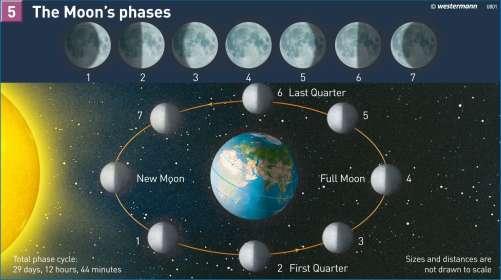 Diercke Karte The Moon's phases