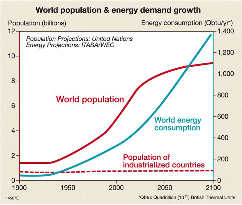 overpopulation and its economic effects Overpopulation weakens the economy in many respects the increasing pressure of population on natural resources will retard the economic progress and minimize the scope for social services in the form of education, wealth, housing, etc, so essentially needed for a progressive state.