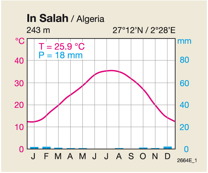 Sahara desert climate graph