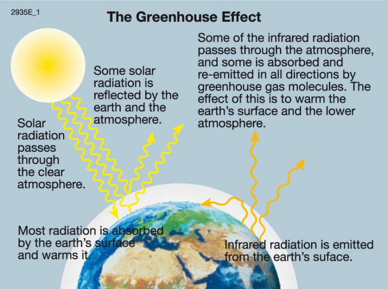 Maps World climates Effective classification after A Siegmund – Greenhouse Effect Worksheet
