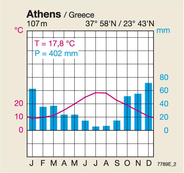 maps january temperature diercke international atlas