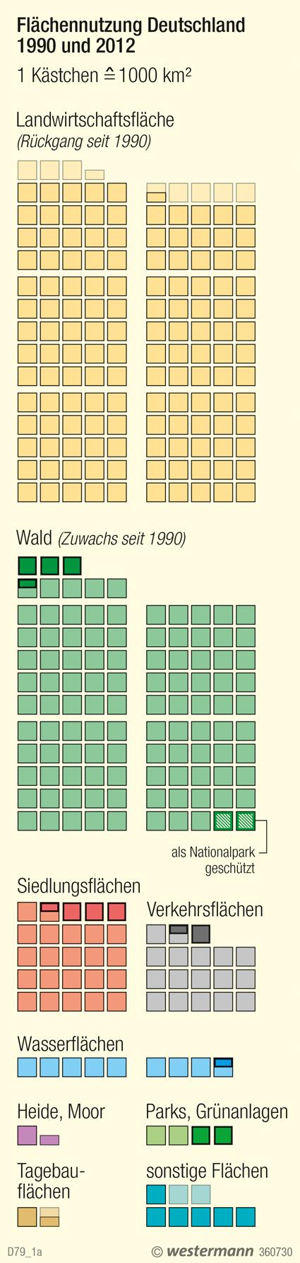 | Flächennutzung in Deutschland 1990 und 2012 | Deutschland - Bild und Karte | Karte 18/1