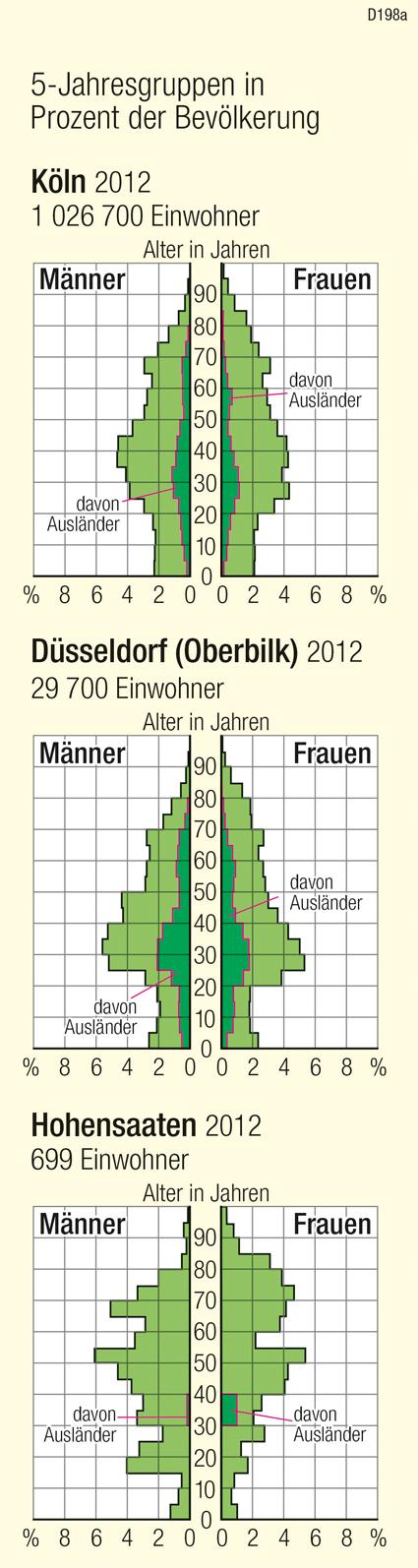 Köln Bevölkerung