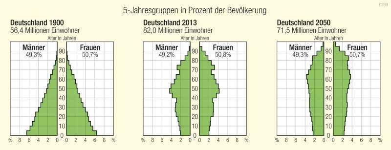 Deutschland | Altersaufbau | Deutschland - Historische Entwicklung | Karte 82/5