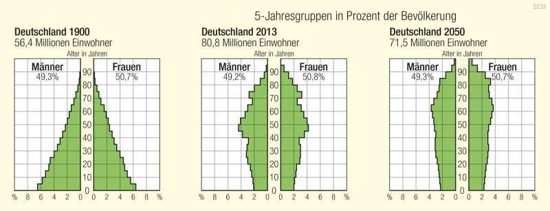 Deutschland | Altersaufbau | Historische Entwicklung | Karte 53/5