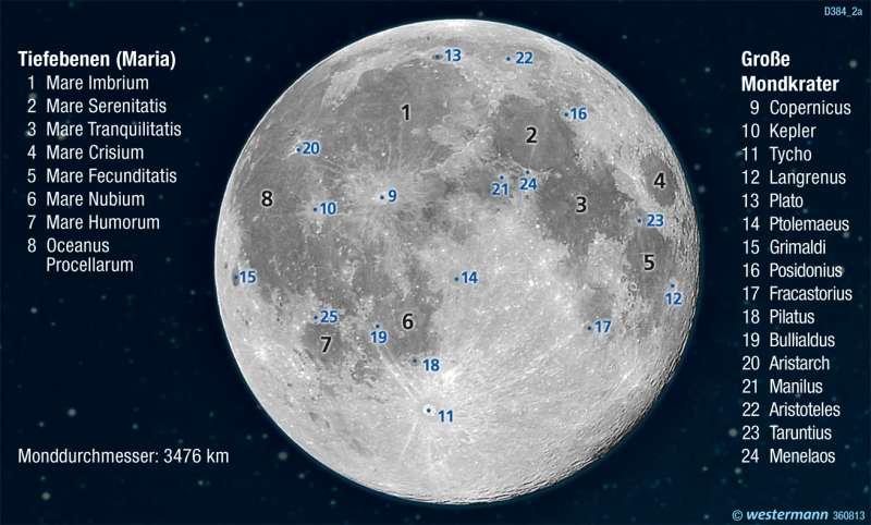 | Mond-Vorderseite | Die Erde im Weltall | Karte 322/1