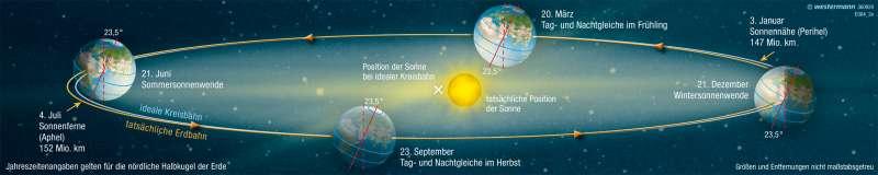 | Die Bahn der Erde um die Sonne | Die Erde im Weltall | Karte 322/5