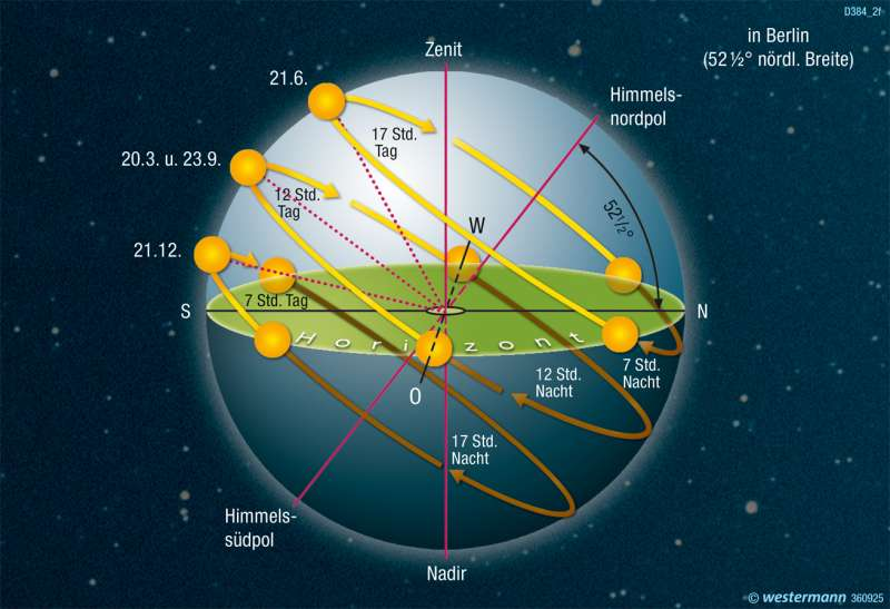 | Tagesbogen der Sonne | Die Erde im Weltall | Karte 322/6