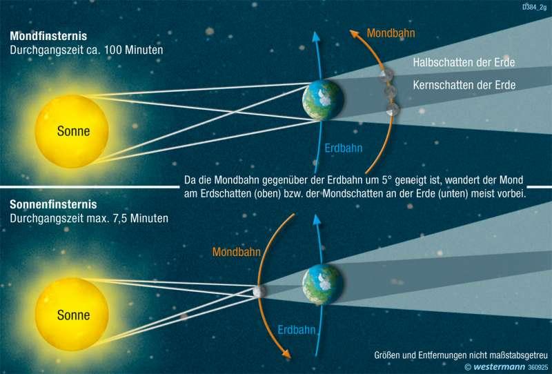 | Mond- und Sonnenfinsternis | Die Erde im Weltall | Karte 322/7