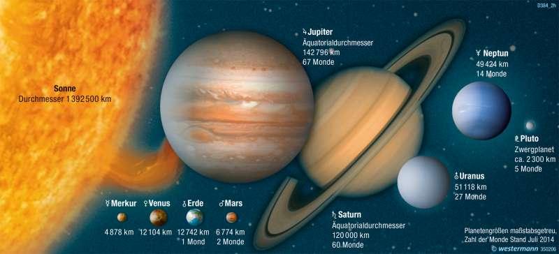 | Größenvergleich der Planeten unseres Sonnensystems | Die Erde im Weltall | Karte 323/8