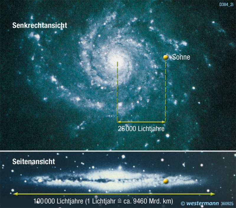   Milchstraßensystem (Galaxis)   Die Erde im Weltall   Karte 323/11