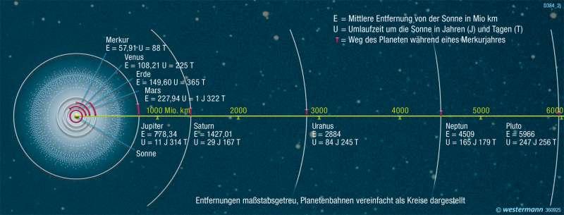 | Umlaufbahnen um die Sonne | Die Erde im Weltall | Karte 323/9