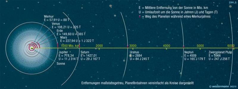 Umlaufbahnen um die Sonne |  |  | Karte 197/10
