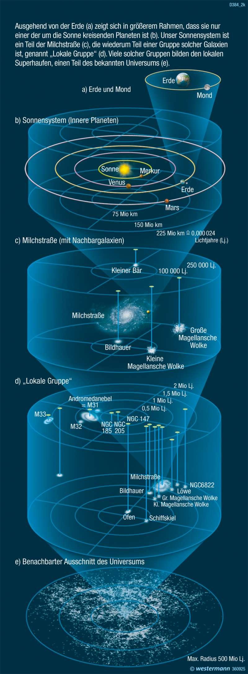   Aufbau des Universums   Die Erde im Weltall   Karte 323/12