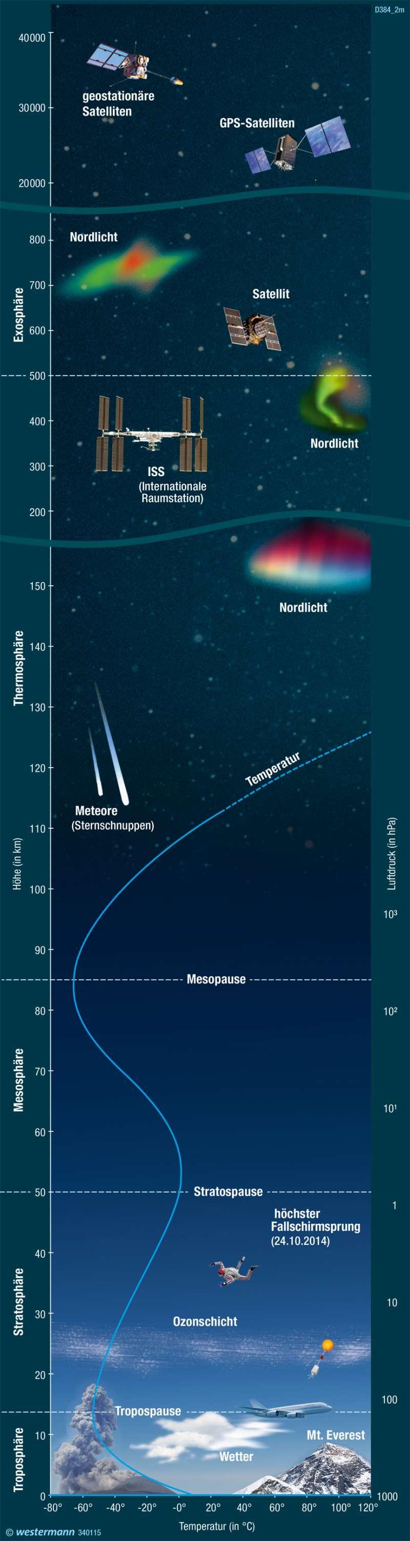Erdatmosphäre |  |  | Karte 197/8