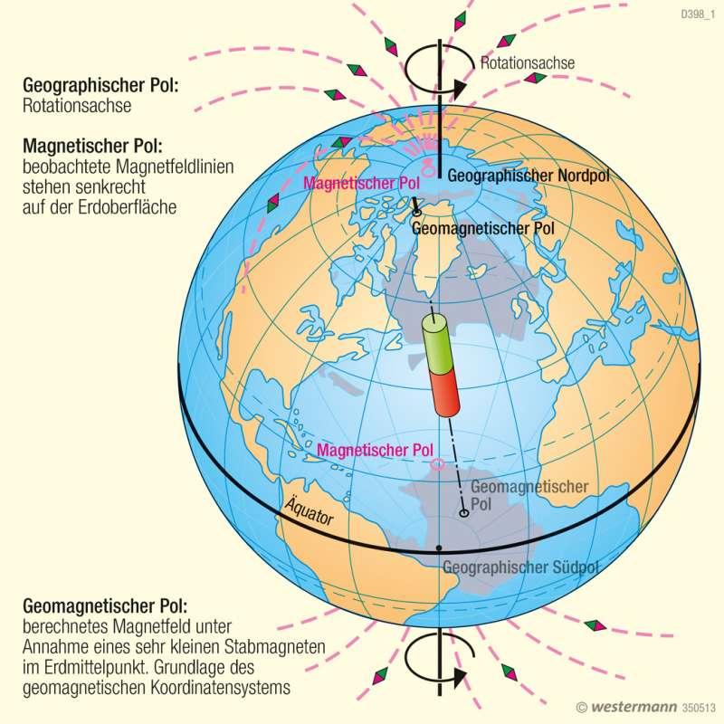 Pole und Magnetfeld der Erde |  | Arktis | Karte 168/3