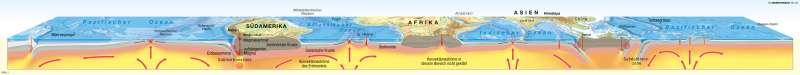 | Schnitt durch die Erdkruste (schematisch) | Erde - Physische Übersicht | Karte 240/3