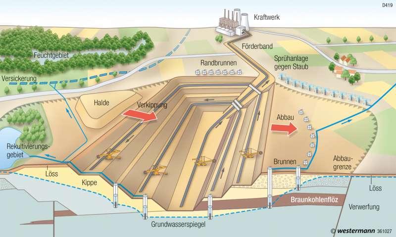 | Profil durch einen Tagebau | Deutschland - Rheinisches Braunkohlenrevier | Karte 67/4