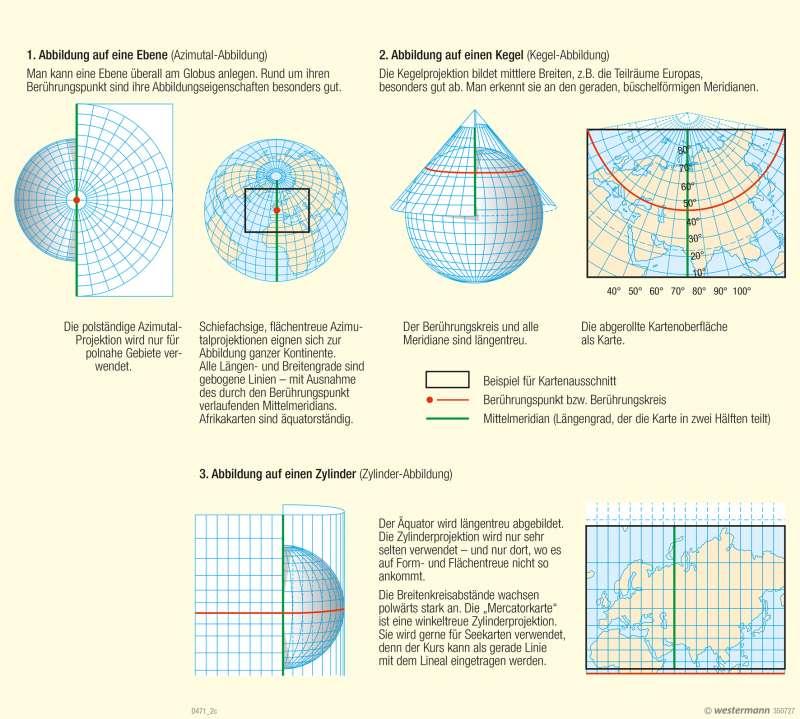 Kartenprojektionen |  | Gradnetz und Orientierung | Karte 9/4