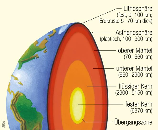 | Schalenbau der Erde | Erde - Physische Übersicht | Karte 240/2