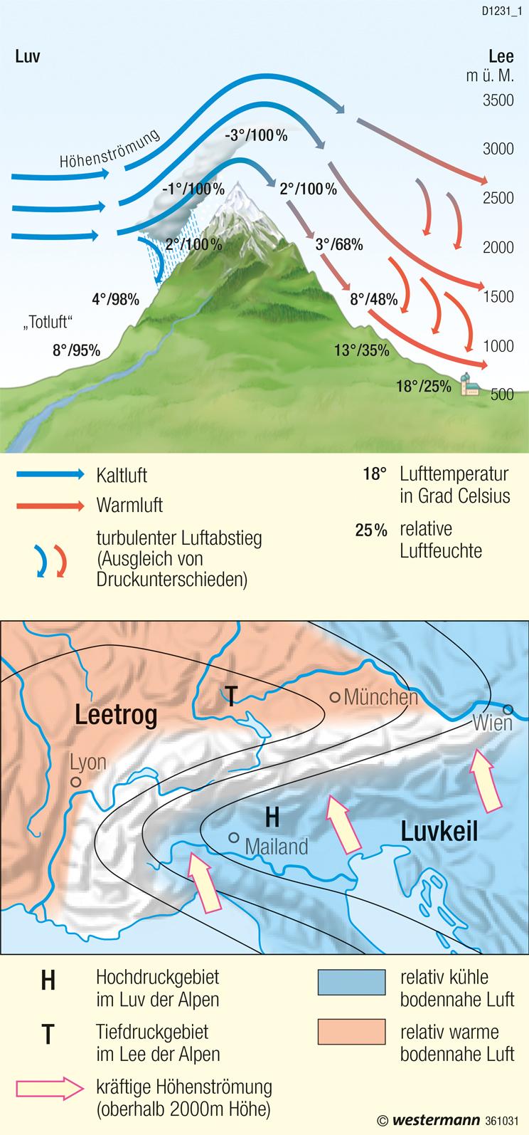   Föhnwind (regionales Windsystem)   Europa - Klima   Karte 95/4