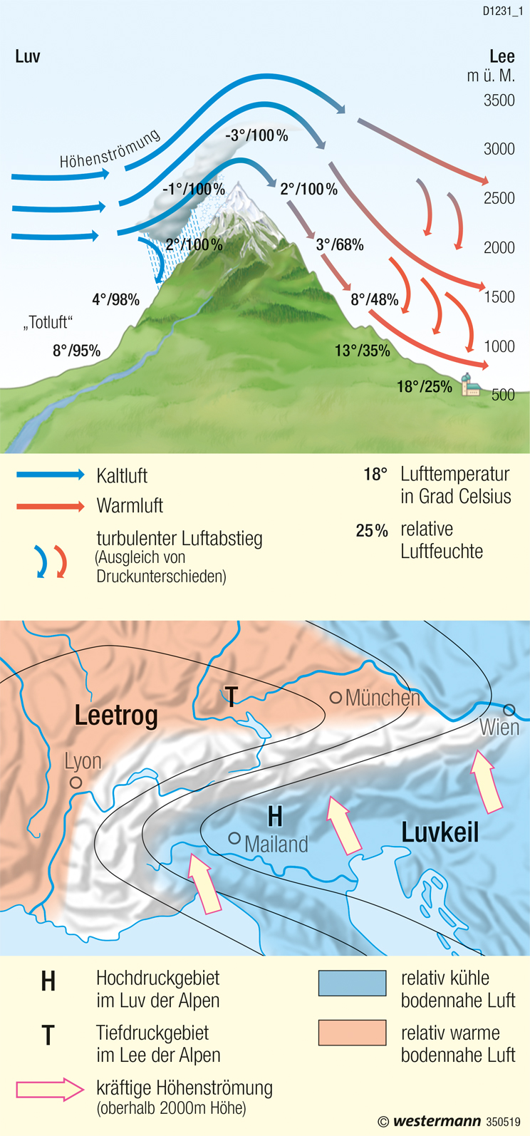 Föhnwind (regionales Windsystem) |  | Klima | Karte 59/4