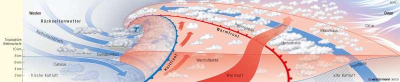 | Idealtypische Frontenzyklone (Querschnitt) | Europa - Wetter und Atmosphäre | Karte 92/4