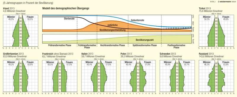 Bevölkerungsstruktur und -dynamik |  | Bevölkerung | Karte 66/2