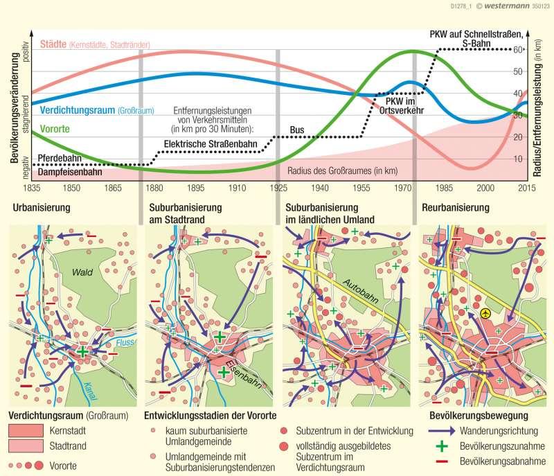 Großraum Nürnberg | Phasen der Urbanisierung | Deutschland - Wandel ländlicher und städtischer Siedlungen | Karte 77/6