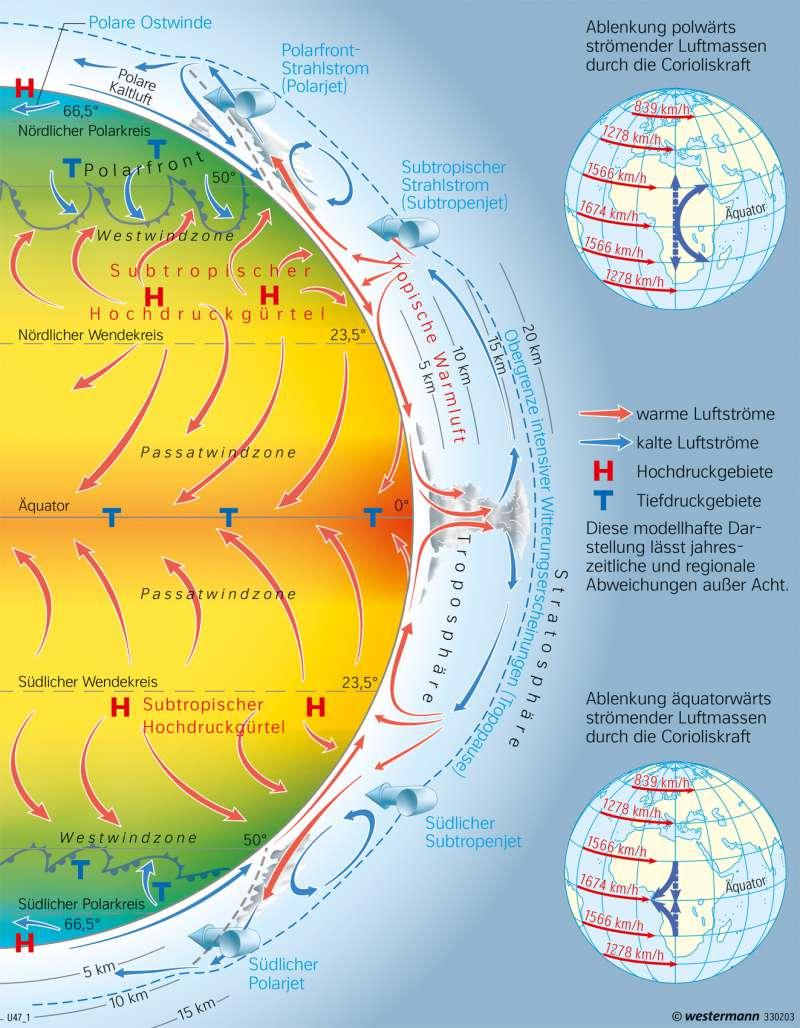 Erde   Schema der globalen Windzirkulation   Afrika - Immerfeuchte und wechselfeuchte Tropen   Karte 187/8