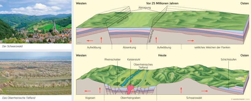 Mittelgebirge | Entstehung eines Grabenbruchs | Deutschland - Naturraum | Karte 61/3