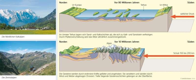 Alpen   Entstehung eines Faltengebirges   Deutschland - Naturraum   Karte 61/4