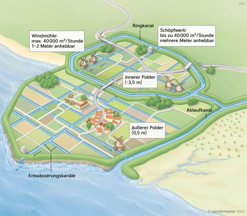 Polderentwässerung (Schema)      Leben mit dem Wasser   Karte 133/4