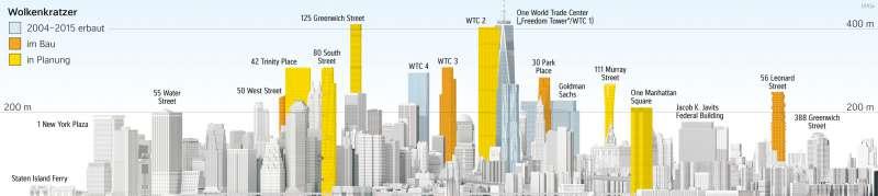 Downtown-Manhattan | Skyline im Wandel | USA | Karte 224/1