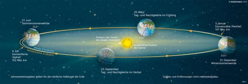 | Die Bahn der Erde um die Sonne | Die Erde im Weltall | Karte 7/6