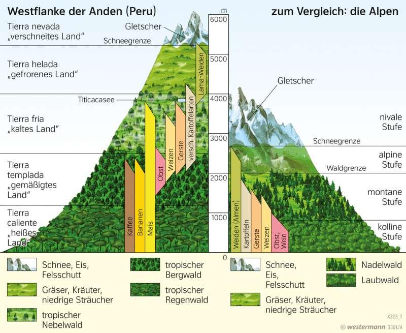 Anden | Höhenstufen der Vegetation | Wirtschaft | Karte 231/2