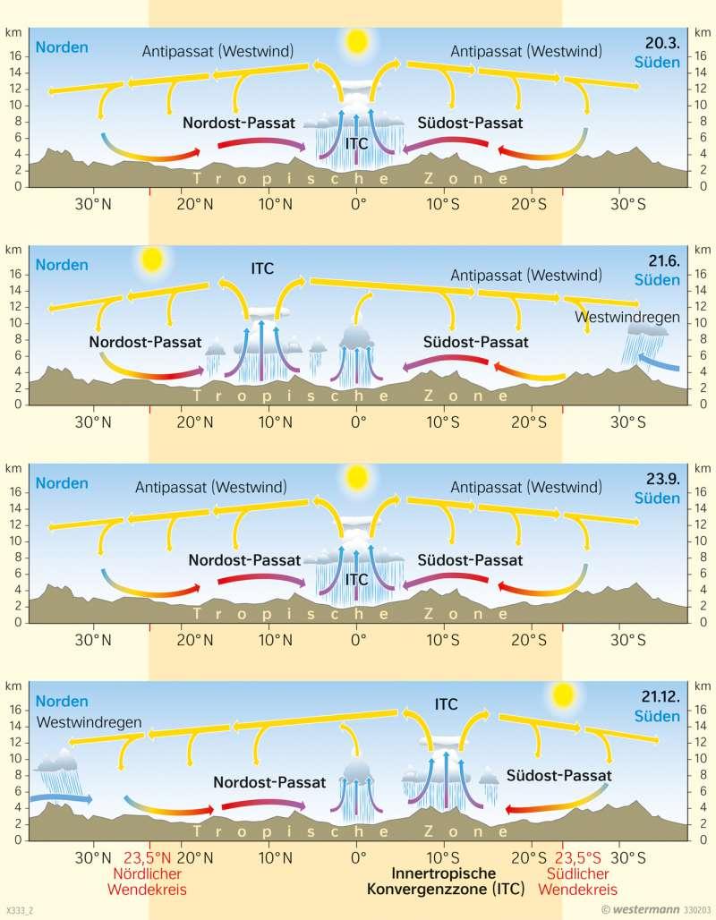 Diercke Weltatlas   Kartenansicht   Afrika   Passatkreislauf   20 ...