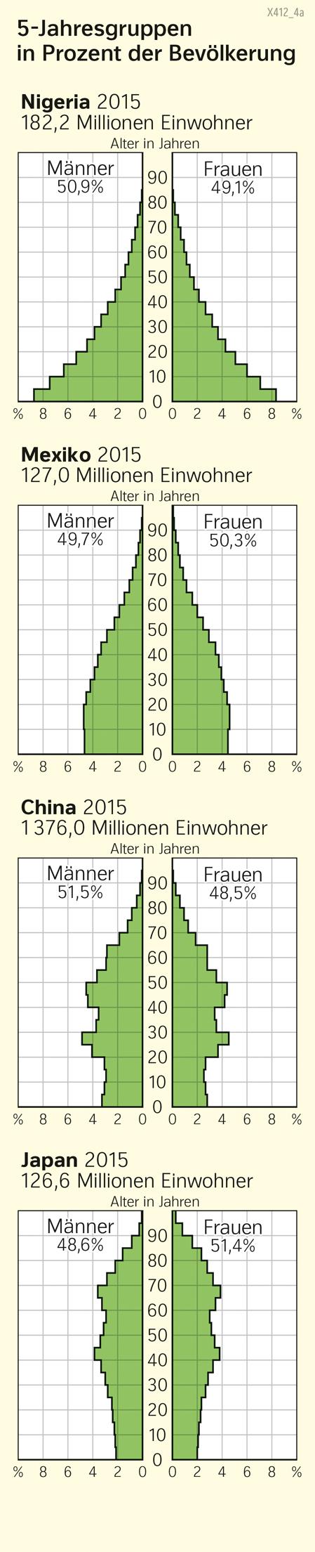 Nigeria/Mexiko/China/Japan | Altersaufbau | Erde | Karte 38/1