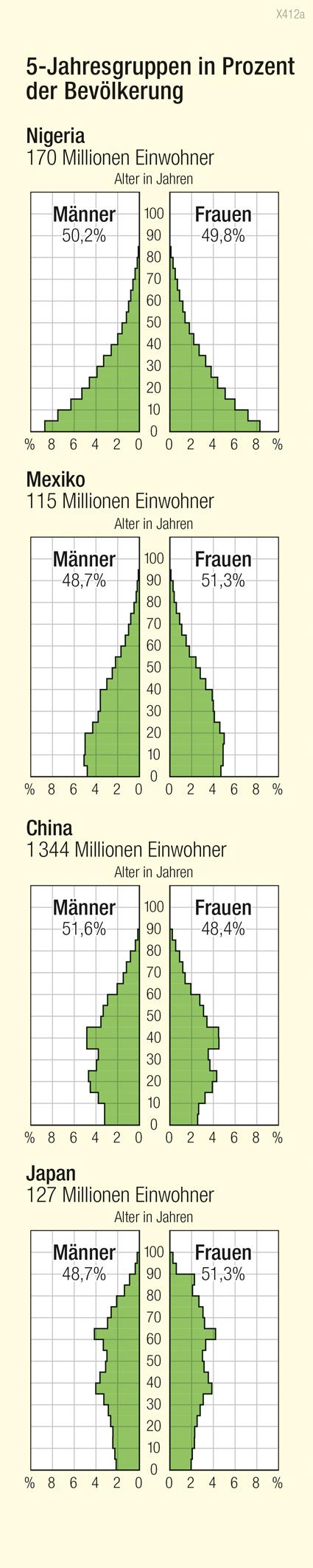 Altersaufbau |  | Bevölkerung | Karte 192/1
