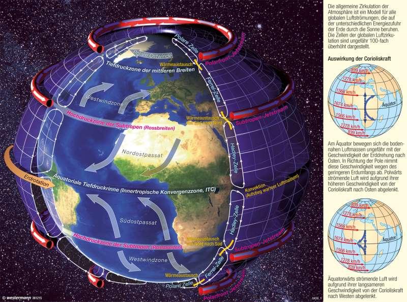 | Windsysteme - atmosphärische Zirkulation (schematisch) | Erde - Klima (genetische Gliederung), Luftdruck und Winde | Karte 249/2