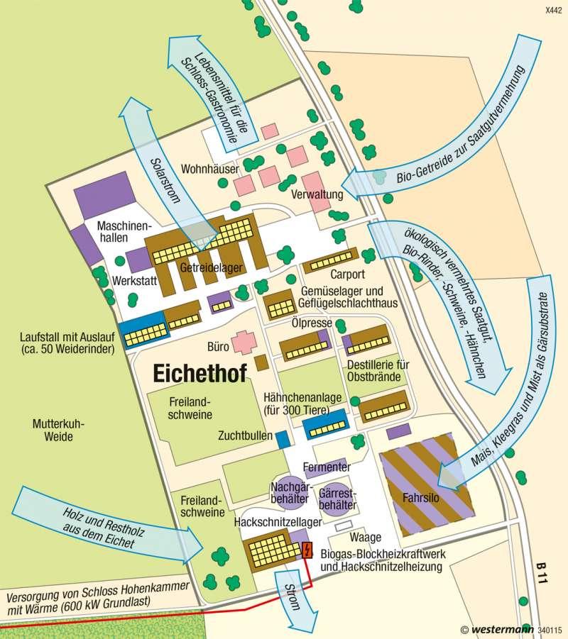 Eichethof (Hohenkammer) | Ökologische Betriebszweige | Nachhaltige Entwicklungspfade | Karte 48/4