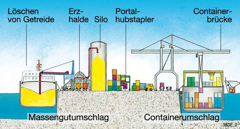 europort rostock