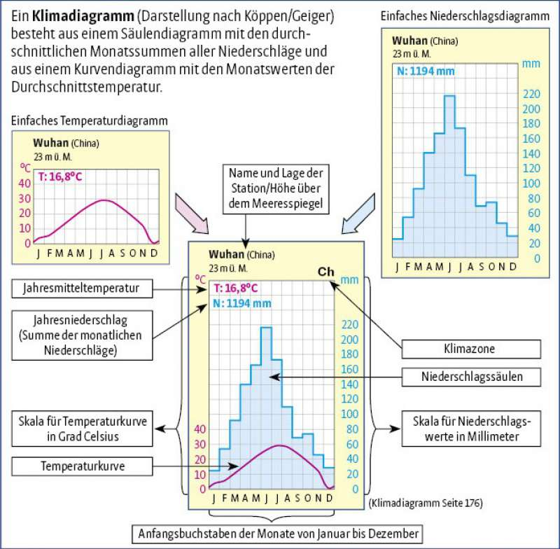Klimadiagramm Wikipedia 15
